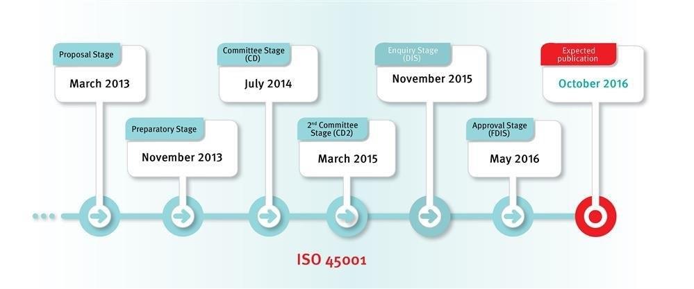 ISO 45001 Plan-Do-Check-Act risk based model